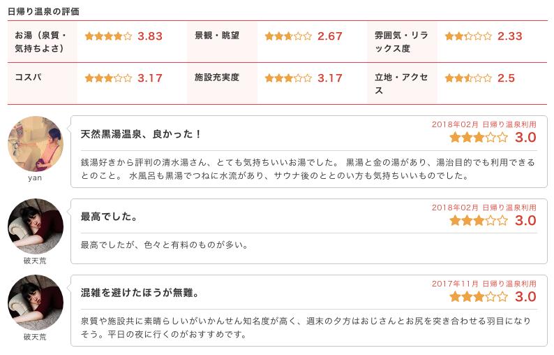 「武蔵小山温泉 清水湯」のクチコミ情報