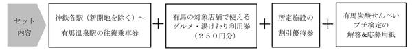 兵庫県_有馬グルメ&湯けむりチケット