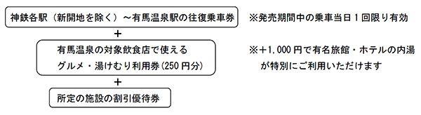 有馬温泉_グルメ&湯けむりチケット01