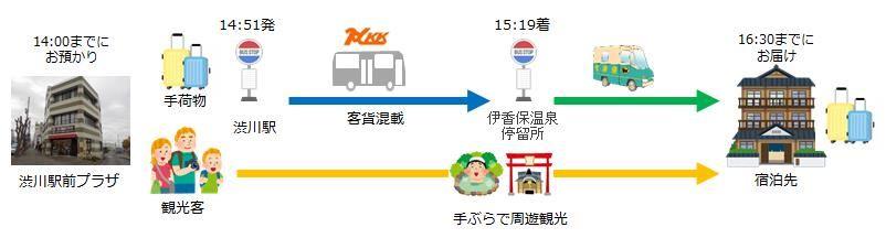 伊香保温泉_手ぶら観光サービス01