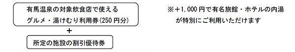 有馬温泉_グルメ&湯けむりチケット02